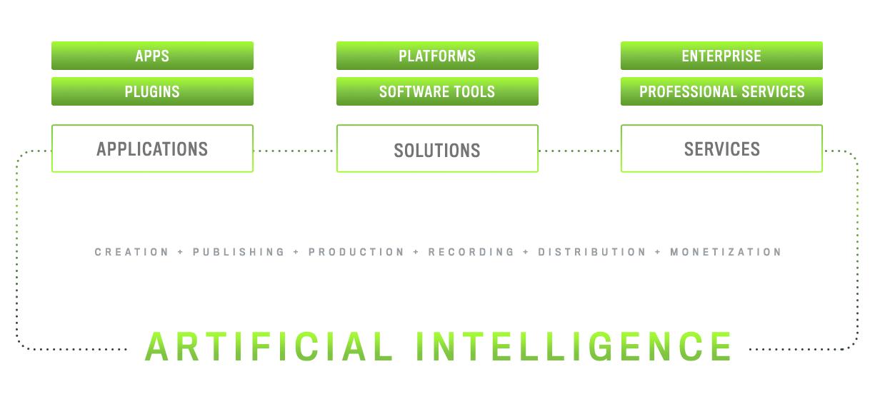 DigiTrax Music Artificial Intelligence Platform